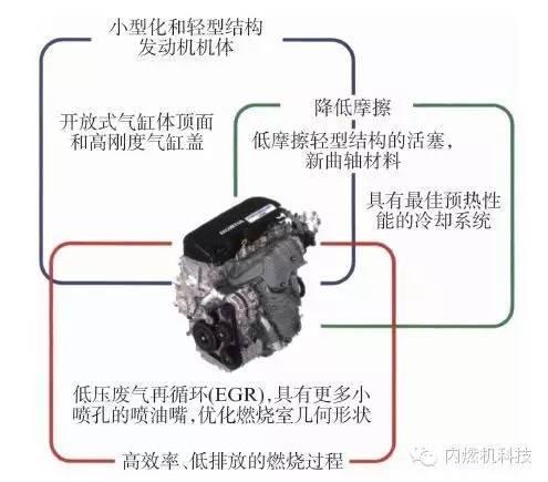 关于本田汽车公司新型1.6 L轿车柴油机性能分析