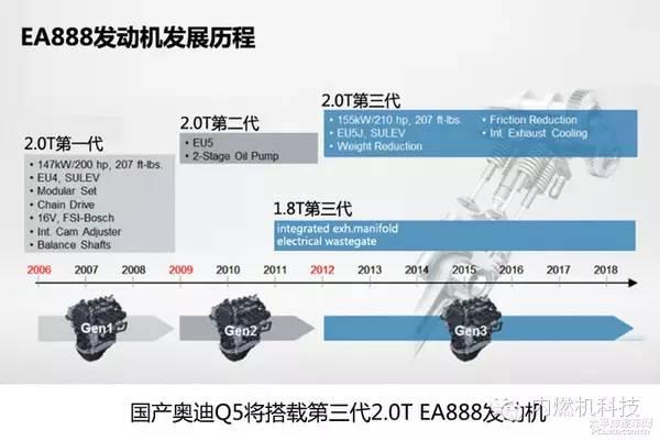 关于奥迪2.0L EA888性能分析