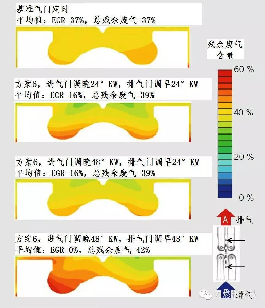 关于换气可变性在轿车柴油机上的潜力分析介绍