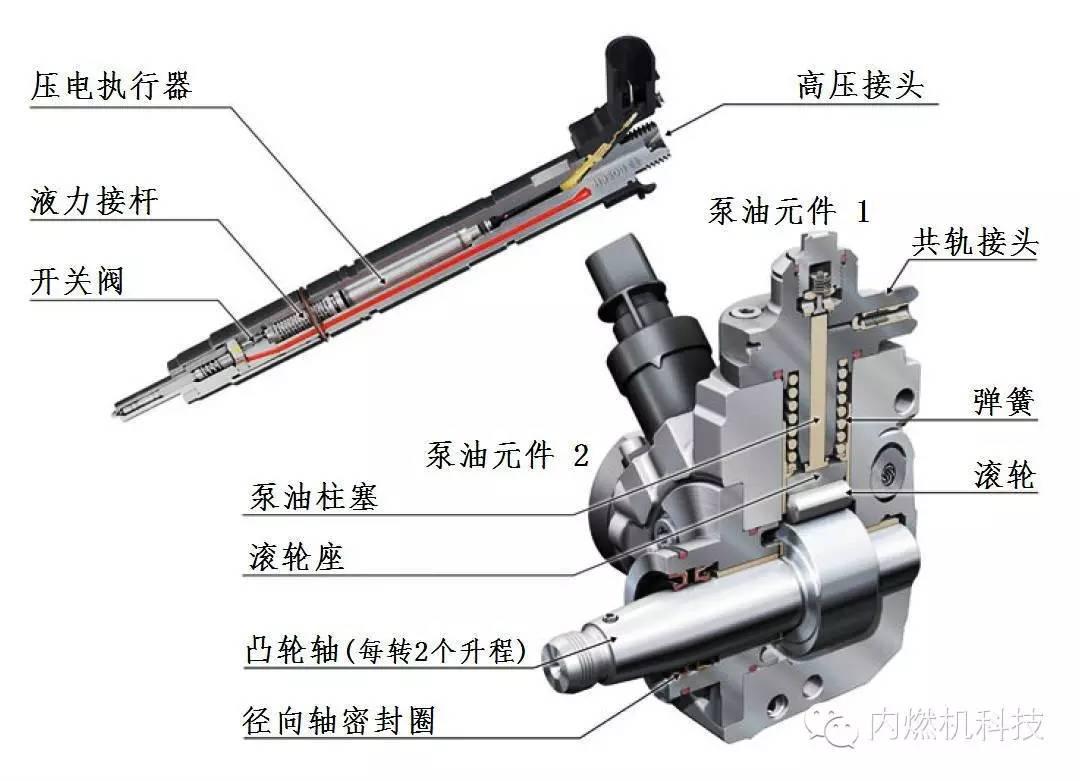 关于大众公司4缸双涡轮增压柴油机性能分析