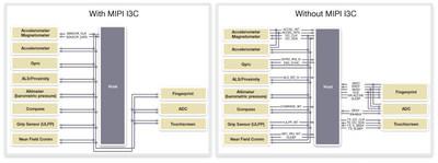 符合最新MIPI I3C规范的DesignWare IP提供高带宽和可扩展性