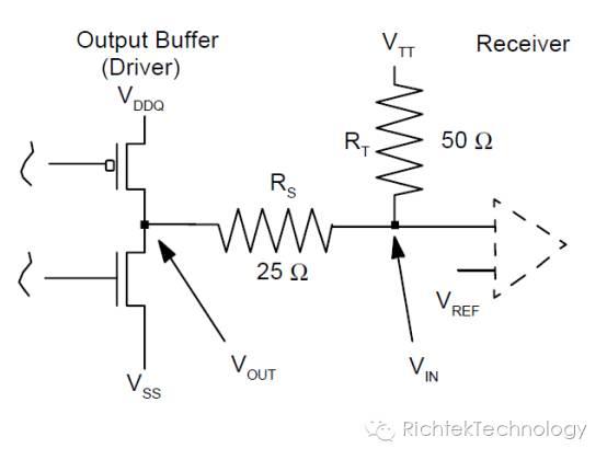 关于DDR终端电压调节器的性能分析和应用
