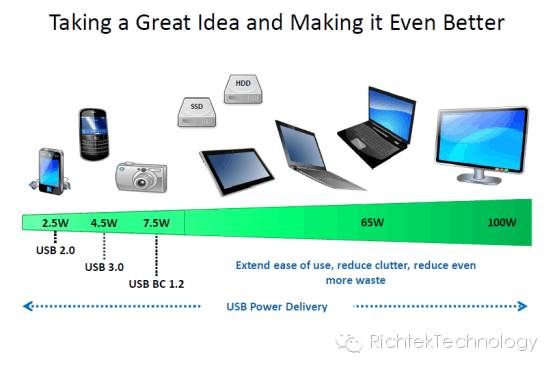关于USB PD的测试和分析
