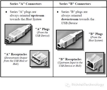 关于USB发展史所遭遇的阻碍