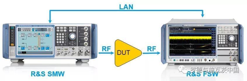 關于寬帶功放數字預失真測試方案的分析和應用