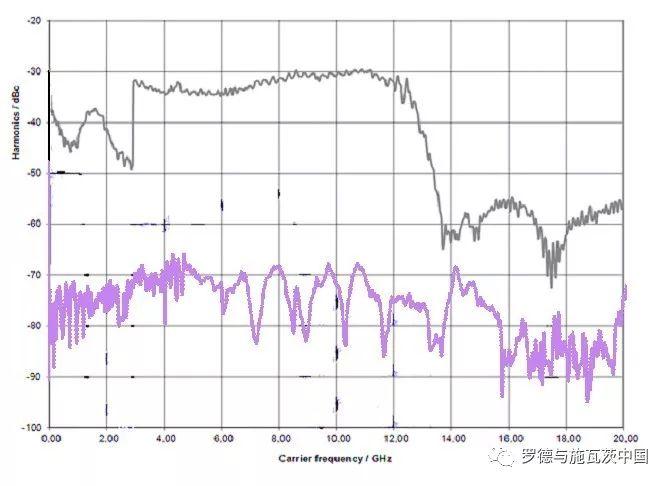 关于EMC测试的信号发生器的性能分析和应用