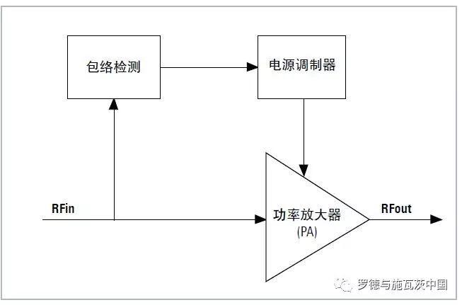 关于包络跟踪系统性能测试的结果介绍和应用