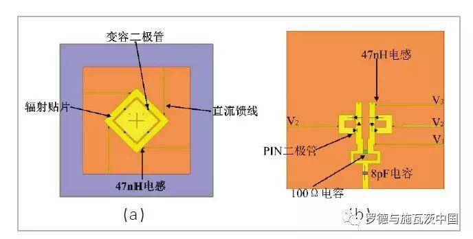 关于可重构天线的频率可重构功能验证分析和研究