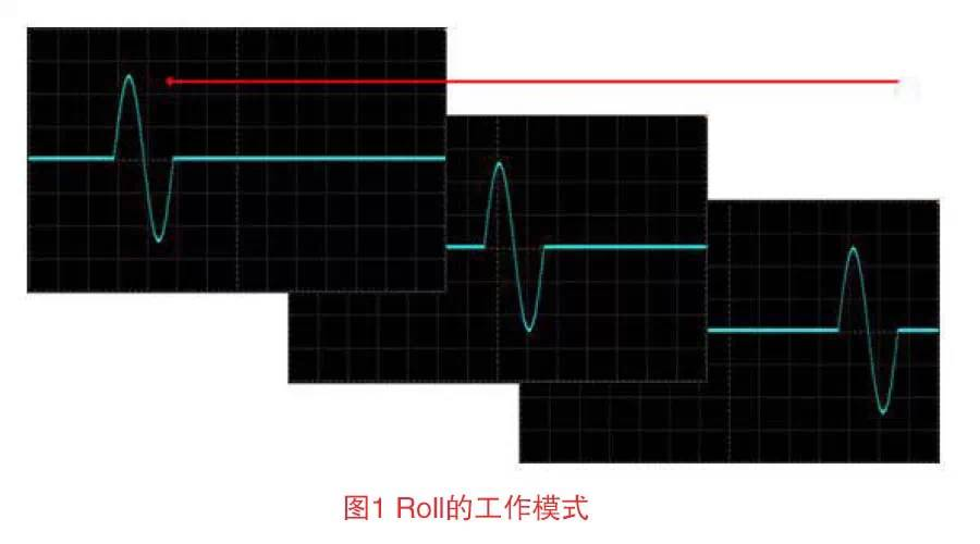 关于ROLL与慢扫描的区别及应用的分析和介绍