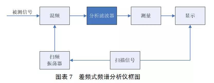 关于DDS信号源在扫频测试中的应用的分析和介绍