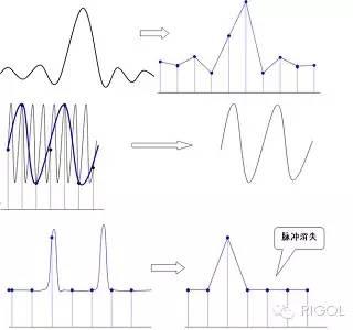 关于1Gsa/s采样率的介绍研究