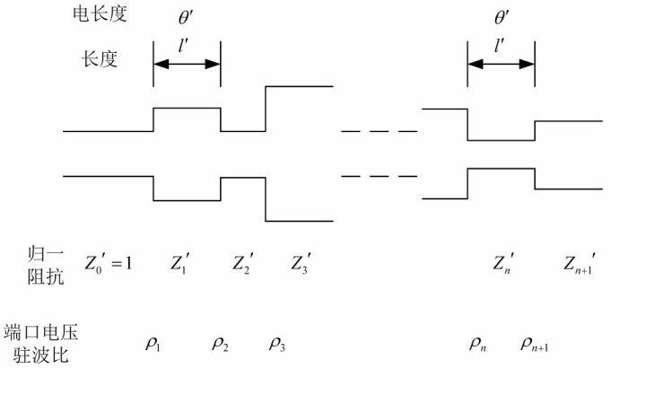 关于425 GHz波导带通滤波器的性能分析和应用