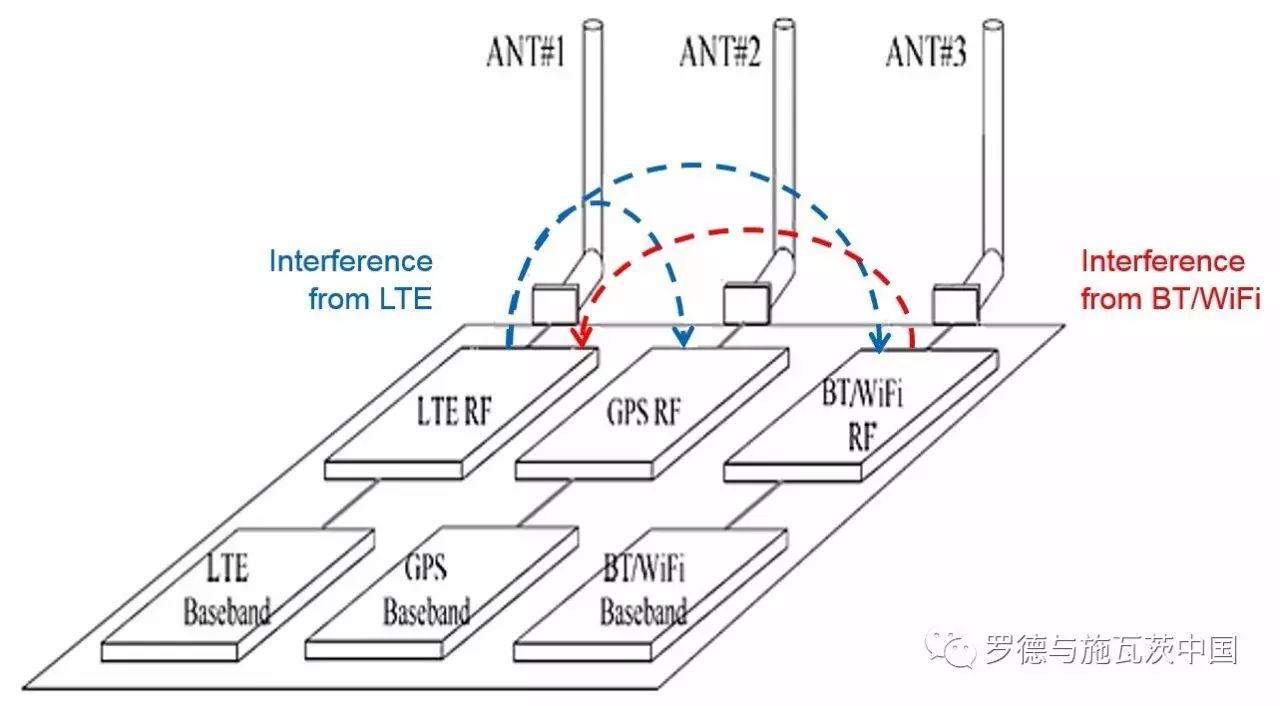 关于无线体统共存干扰的诊断和优化介绍和应用