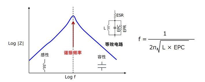 关于使用电感降低噪声的方法分析