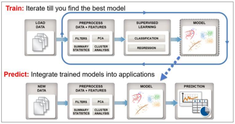 关于人工智能和机器学习在医学应用的重要性和作用分析