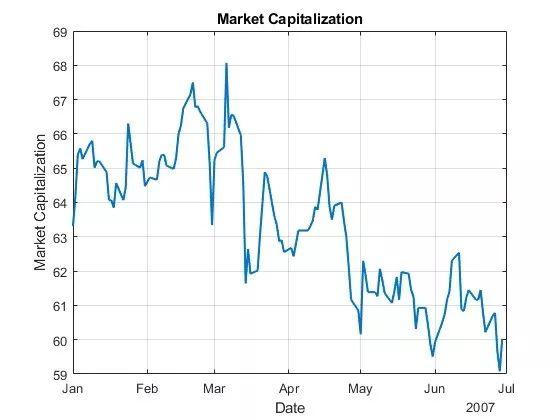 关于用跳跃—扩散模型估算市场隐含价值的分析和介绍