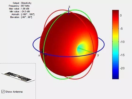 关于照片对天线进行全波分析的原理和应用介绍