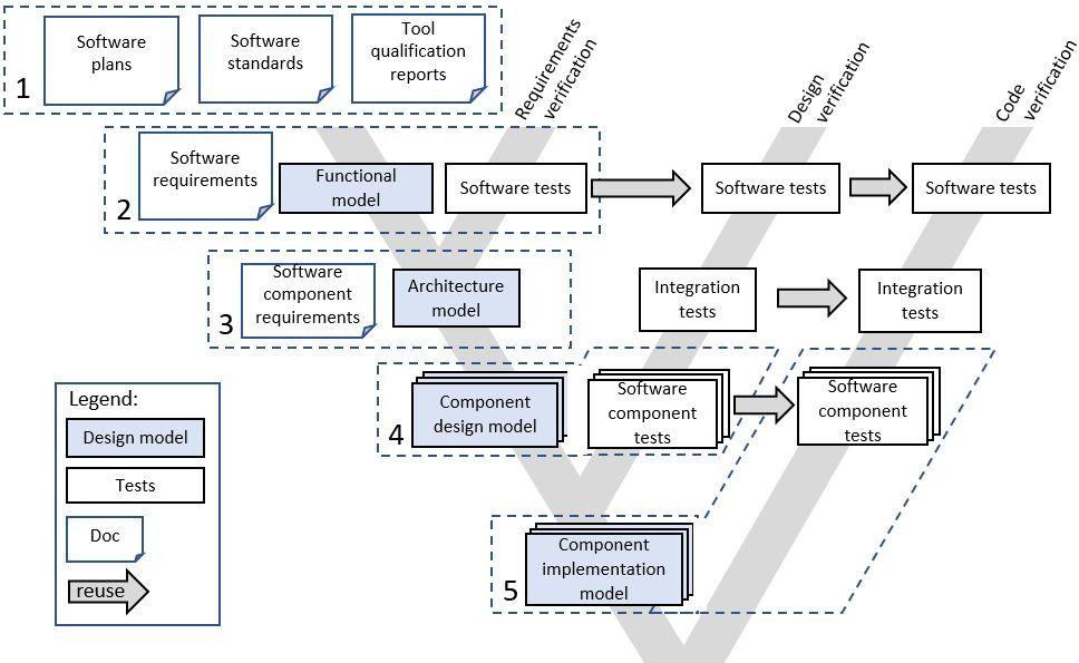 关于MATLAB和Simulink开发嵌入式软件的步骤和详细内容
