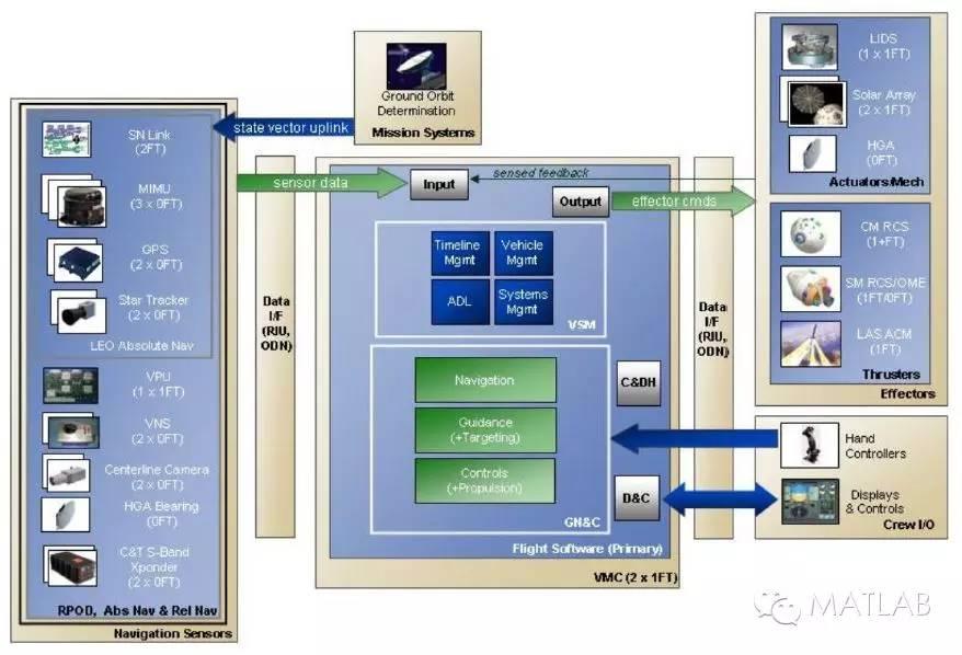 关于基于模型的设计加快NASA GNC算法开发教程和应用