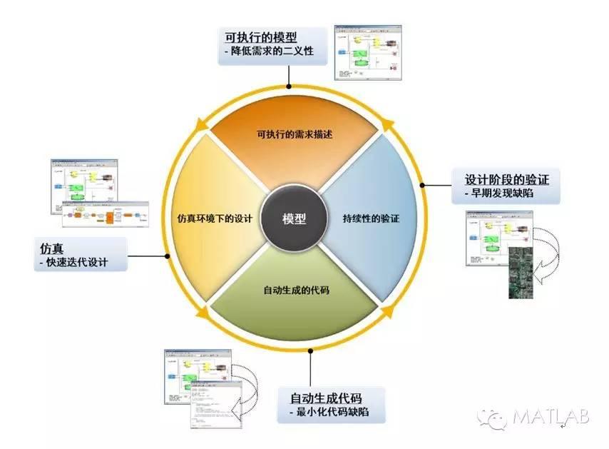 关于采用基于模型设计应对机载软件设计的可行性分析和应用