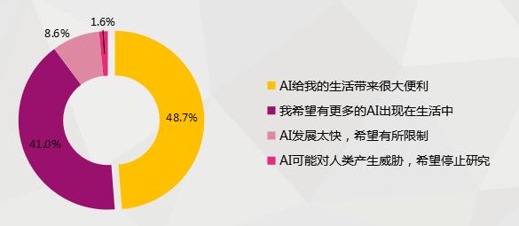 科达股份携手思必驰从数据方面解读中国人工智能发展现状