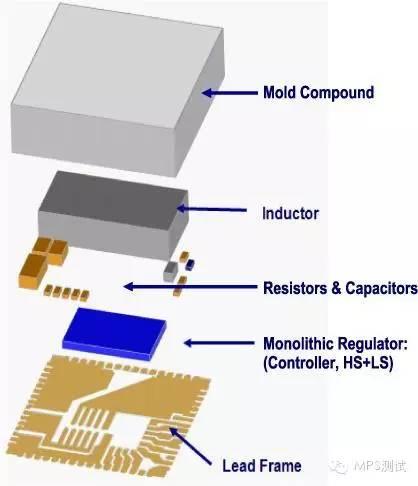 关于MPS推出降压电源模块产品的介绍和应用