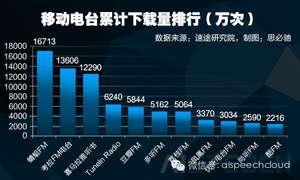 """移动网络电台市场的""""撕逼""""大战也徐徐拉开大幕"""