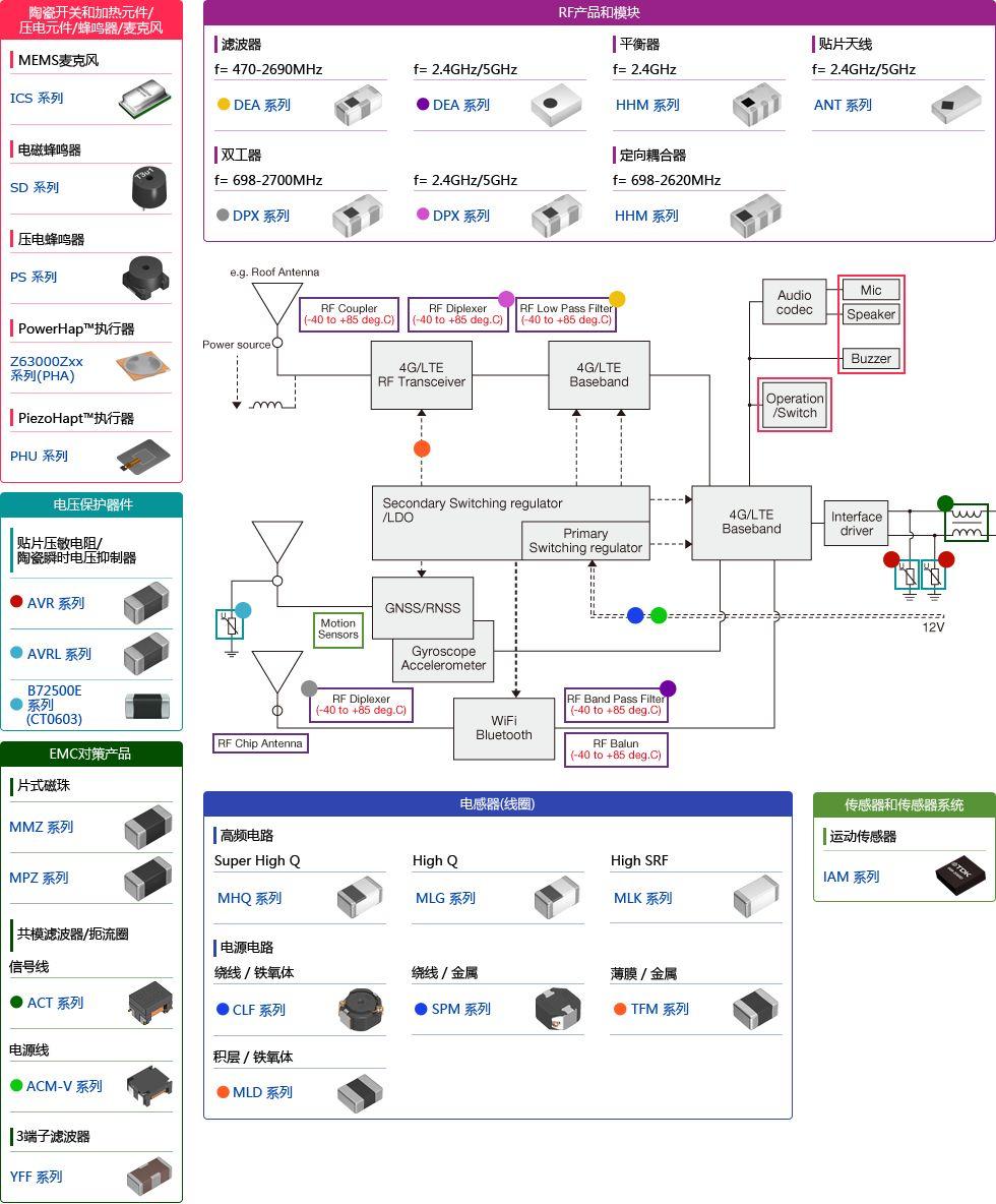 用于汽车V2X系统的TDK产品的分析和具体应用