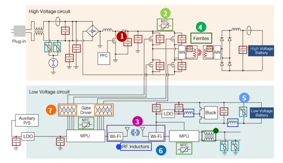 关于EV无线充电系统的TDK产品的性能分析和应用介绍