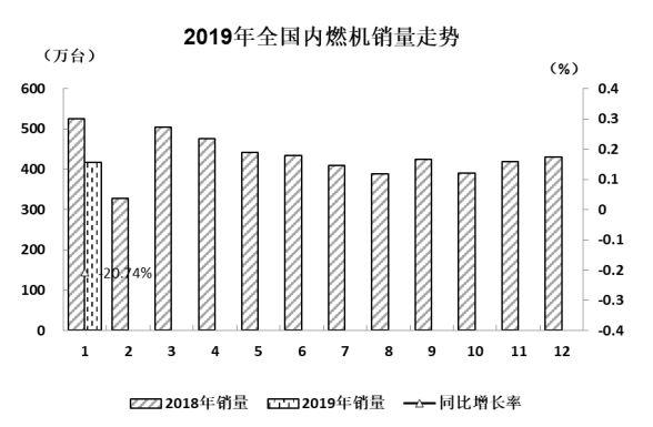 回顾2019年1月内燃机行业发展状况