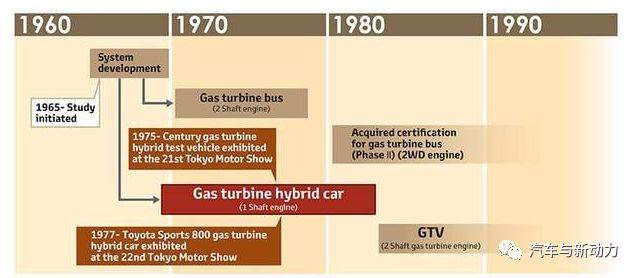 简述丰田电动化技术发展之路