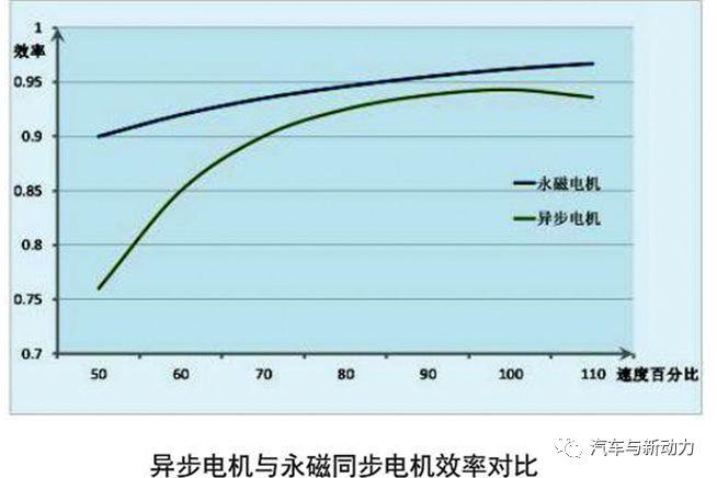 对比永磁同步电机和交流异步电机的区别和差异