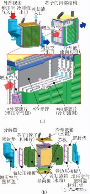 關于進氣中冷器的開發的分析介紹