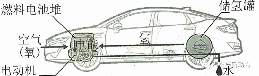 關于本田公司新款燃料電池車的性能分析