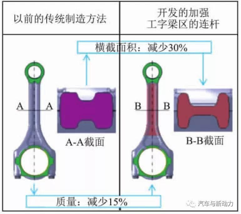 關于1.5 L渦輪增壓汽油直噴發動機的開發過程詳解