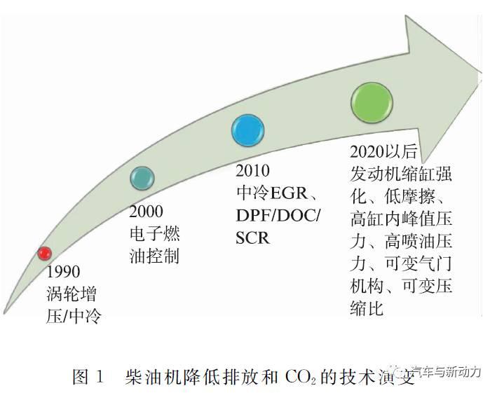 关于商用和工业用发动机发展趋势分析