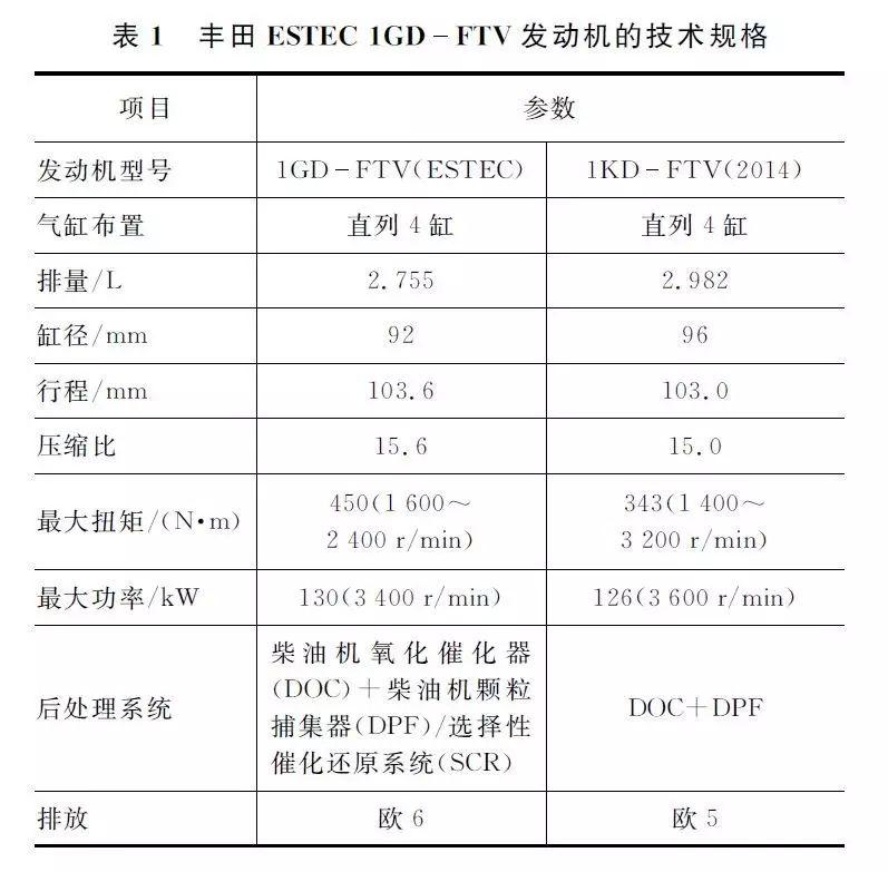 鍏充簬涓扮敯鐩村垪4缂?2.8 L ESTEC 1GD-FTV鍙戝姩鏈烘?ц兘鍒嗘瀽