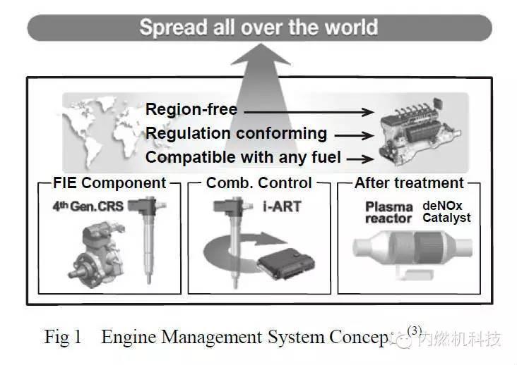 简要介绍柴油机管理系统的功能和应用