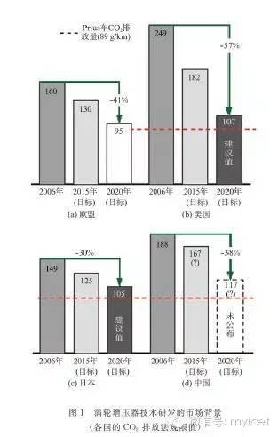 关于涡轮增压器改善车辆环保性能的可能性分析