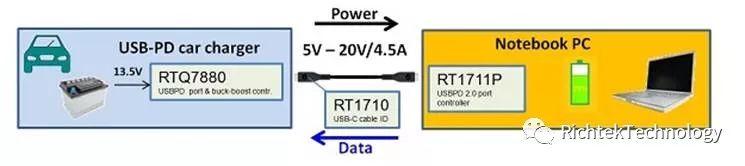 關于USB PD 的創新的分析和介紹