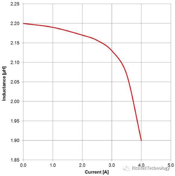 关于电感器的性能分析和先容