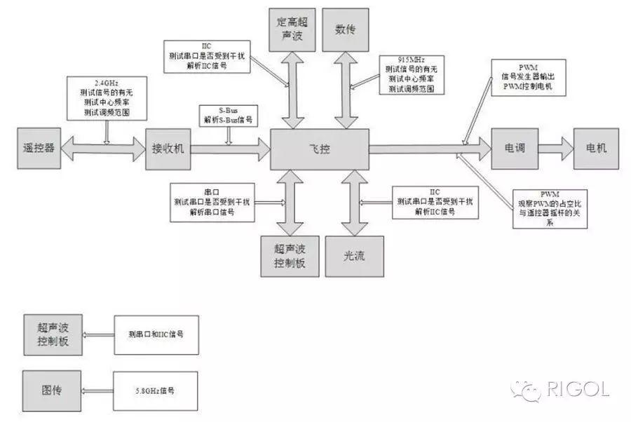 关于四旋翼无人机测试解决方案的分析和介绍