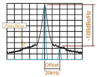 关于实测射频信号源DSG3000的相位噪声的分析和介绍