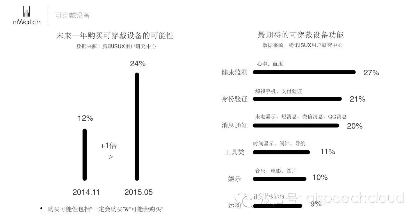 王小彬解读智能手表的语音应用