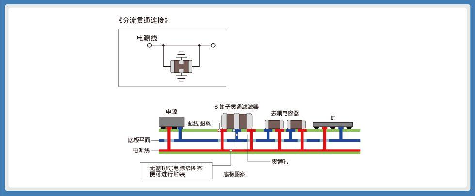 关于3端子贯通滤波器贴装的指南和应用