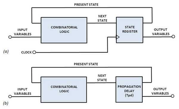 如何设计转换?#25104;?#25351;导成功的异步状态机
