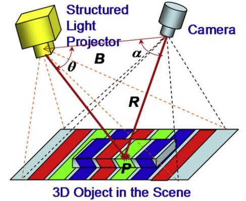 研究結構光3D成像技術分析