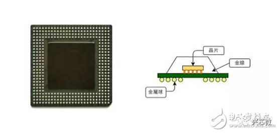 关于晶片封装的过程解析