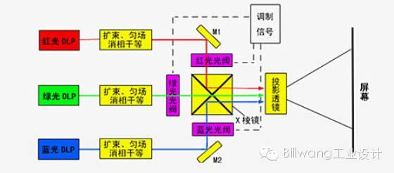 关于激光投影技术的分析和应用