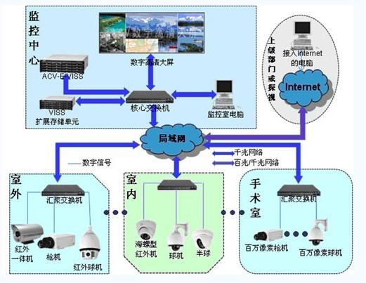 关于医院网络视频监控系统解决方案的性能分析